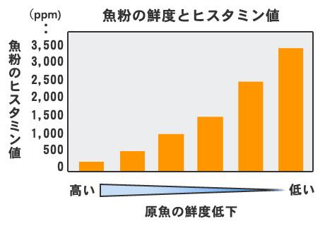 魚粉の鮮度とヒスタミン値の相関図